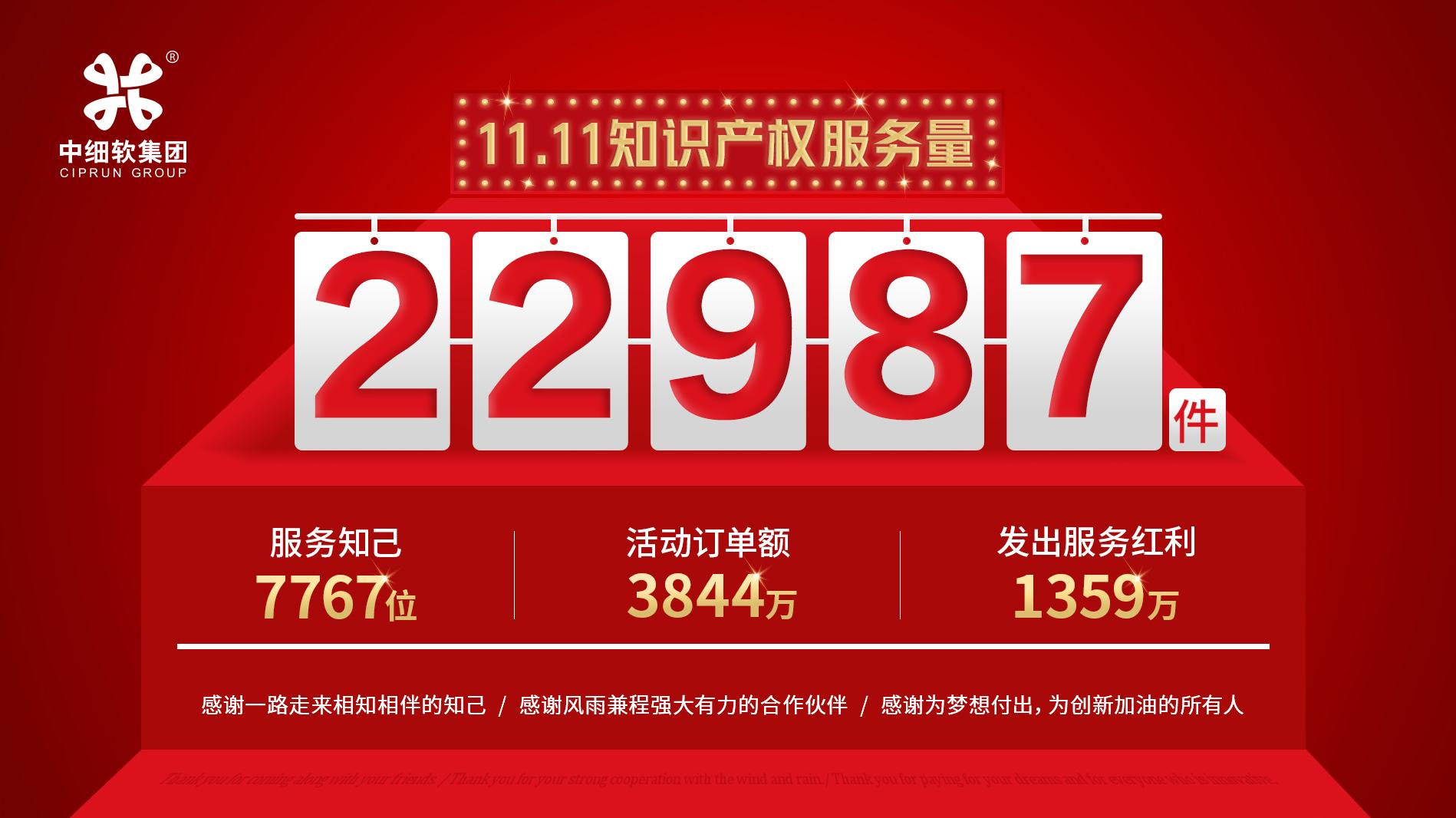 22987件!中细软双11刷新知识产权服务新纪录!