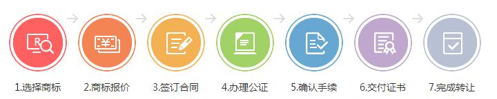 广东在网上转让商标靠谱吗?